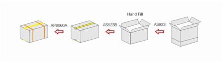 Dây chuyền dán thùng carton có đóng đai 1 lần