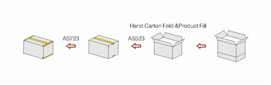 Máy đóng thùng carton tự động