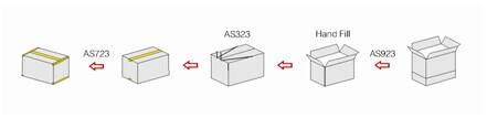 Dây chuyền gập nắp và dán thùng carton tự động